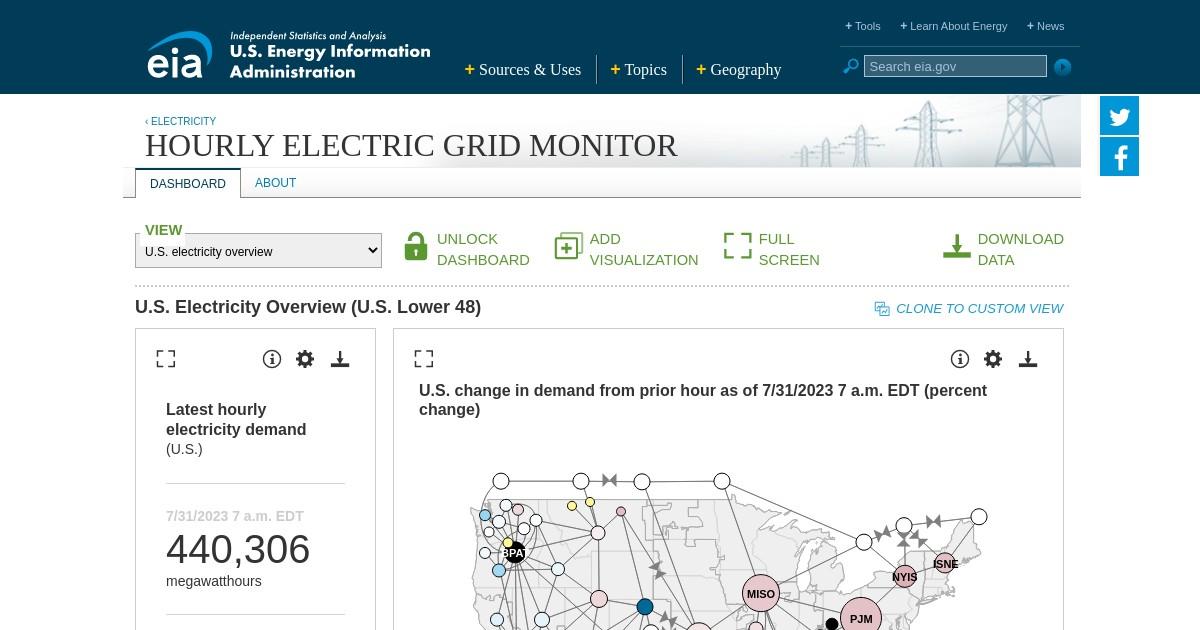 U.S. Energy Information Administration