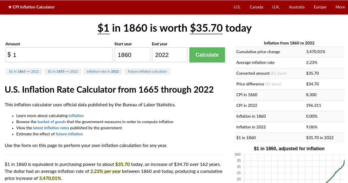 1 In 1860 2020 Inflation Calculator