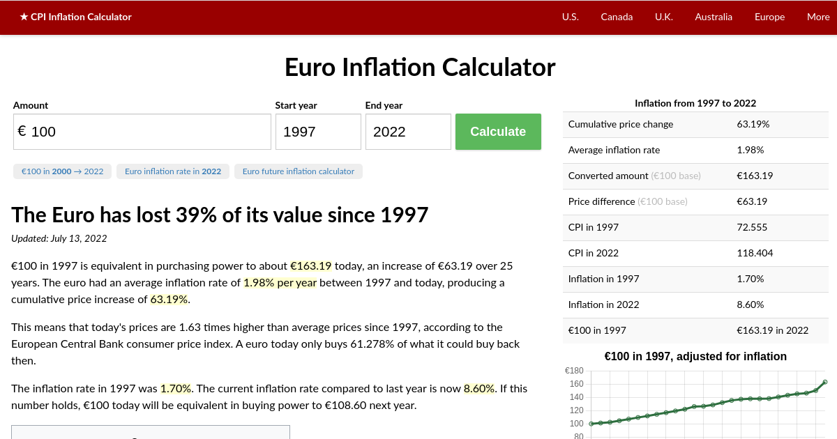 Euro Inflation Calculator Eur From