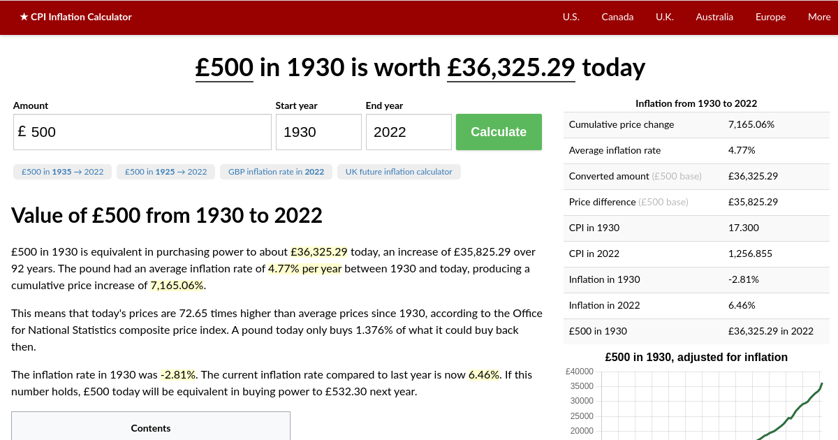 500 In 1930 2020 Uk Inflation