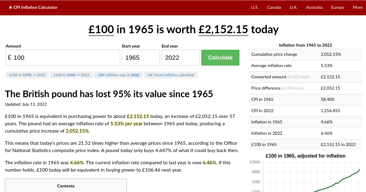 Value Of 1965 Pounds Today Uk