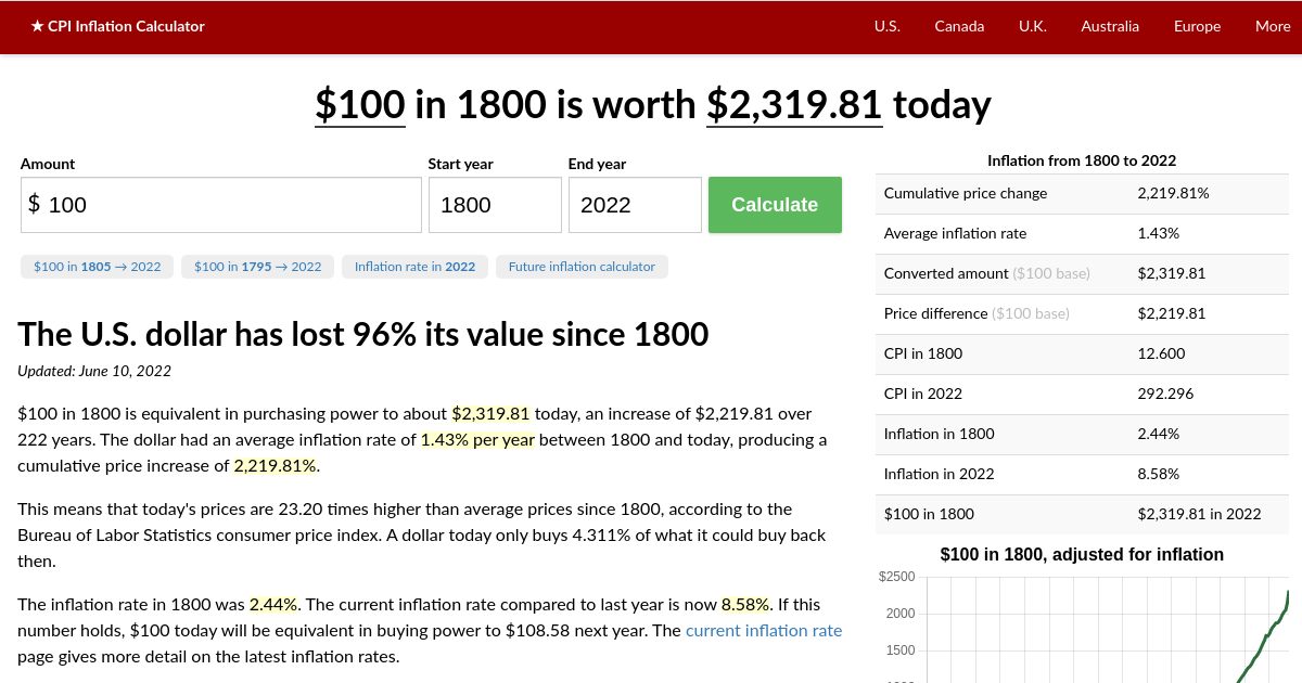 Value Of 1800 Dollars Today Inflation