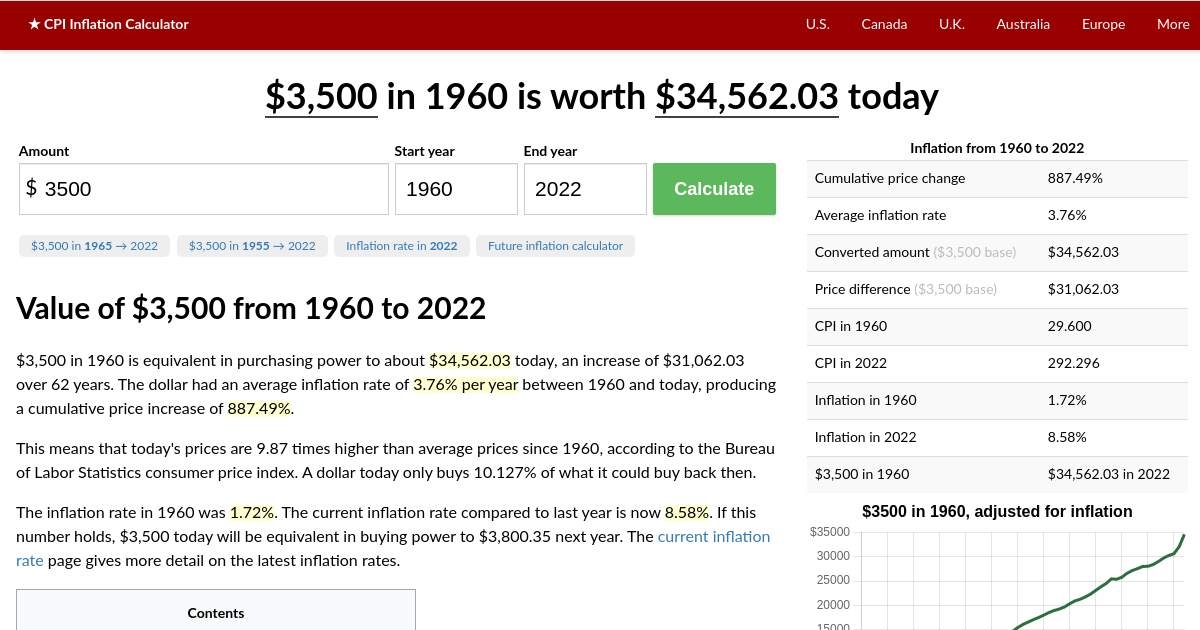 3 500 In 1960 2020 Inflation